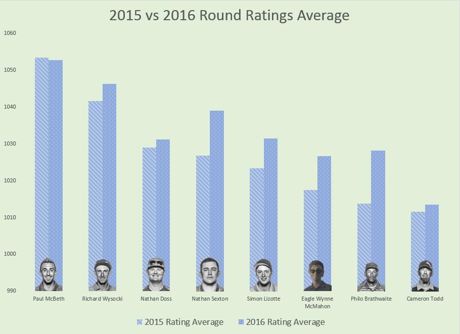 Round Ratings Average