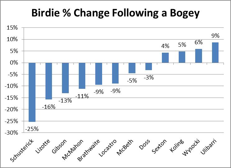 Percent Change After Bogey