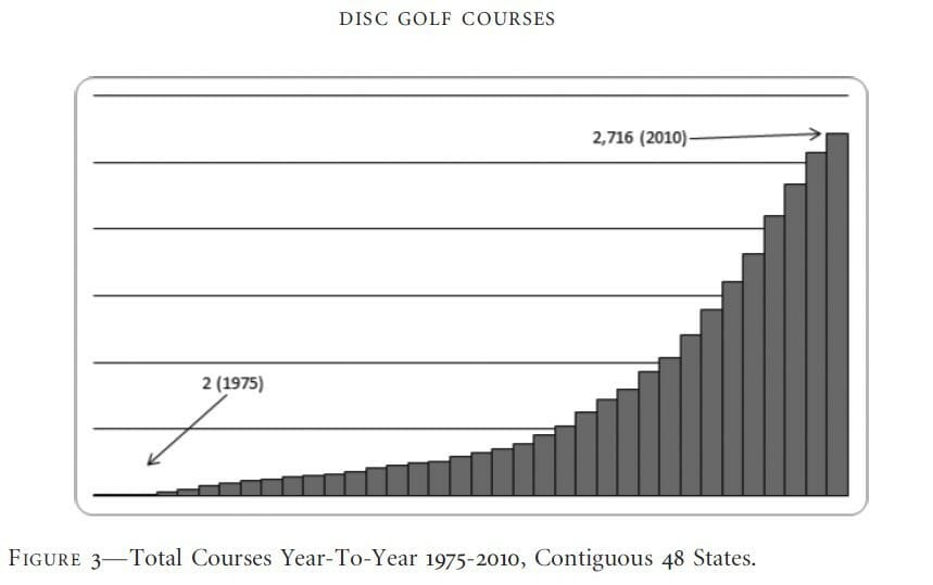 golf eagle chart: Has disc golf reached a tipping point ultiworld disc golf