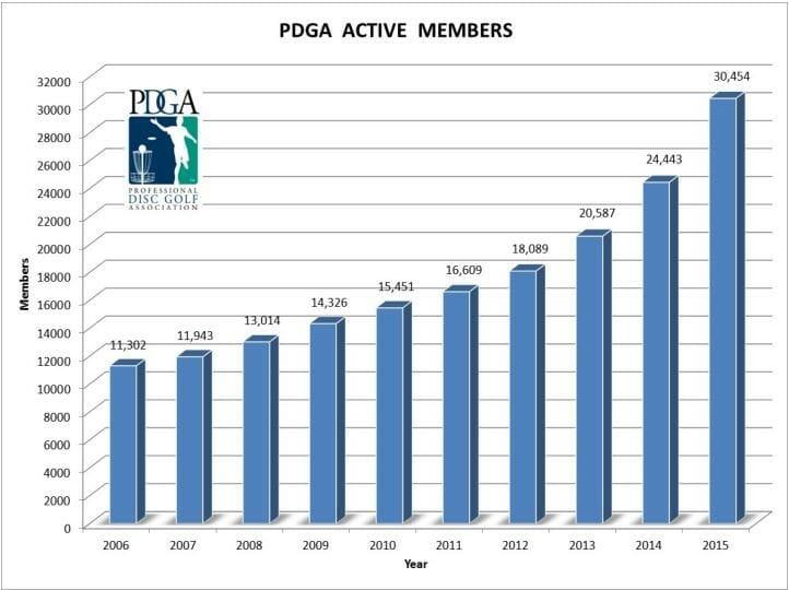 pdga-active-members-chart