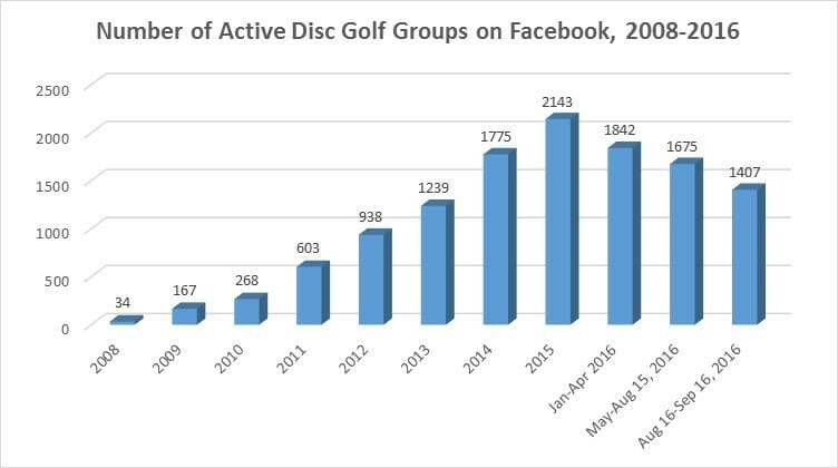 active-dg-fb-groups-chart