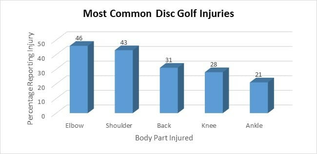 Most Common DG Injuries